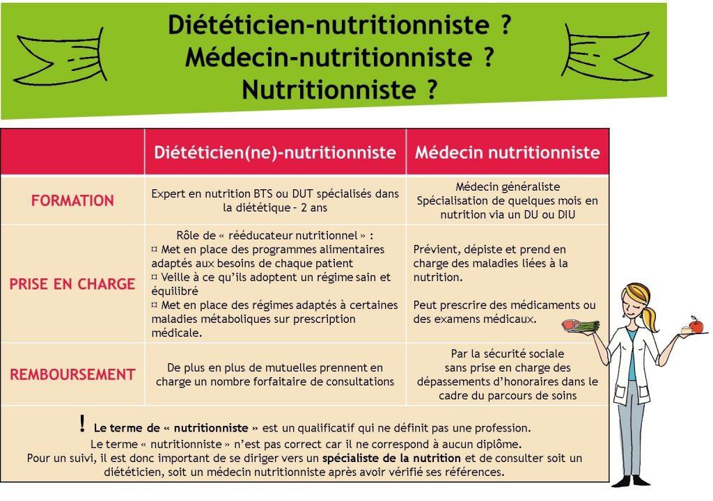 médecin nutrititioniste