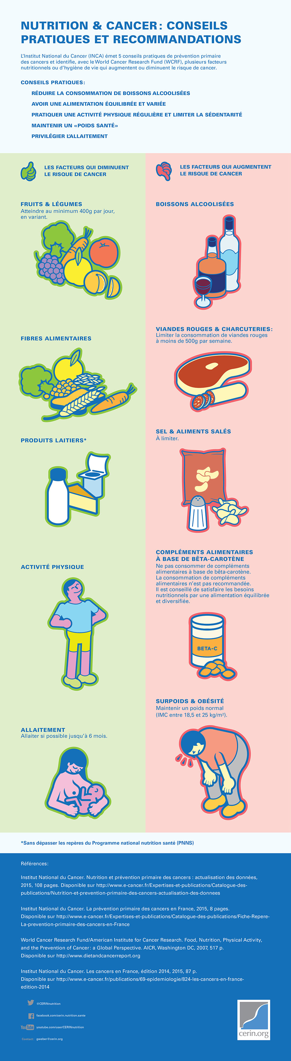 Infographie_recommendations_alimentation_nutrition_cancer